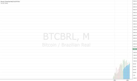 BTCBRL: BTCForEver
