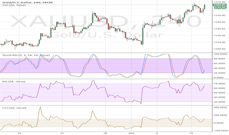 XAUUSD: GOLD can go further