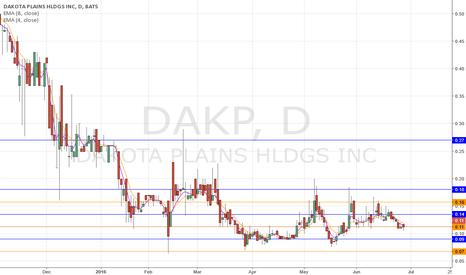 DAKP: DAKP bulls eye 0.18