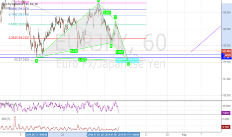 EURJPY: Wait to hit green zone