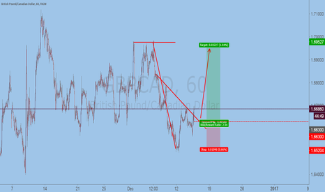 GBPCAD: buy GBPCAD 1.6630