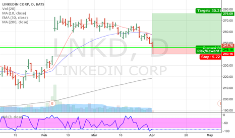 LNKD: Long LNKD bounce at Support