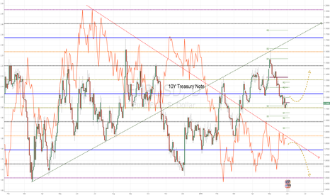 EURUSD: EURUSD - 10Y Treasury Note
