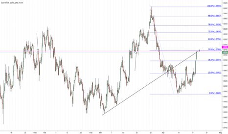 EURUSD: Possible resistance here on 4hr