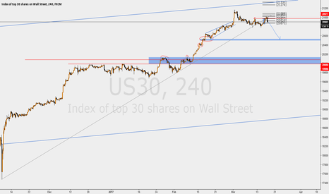 US30: DOW JONES ULTIMATE GRAND SHORT