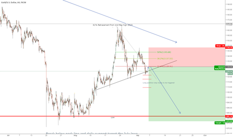 XAUUSD: Medium term Gold short