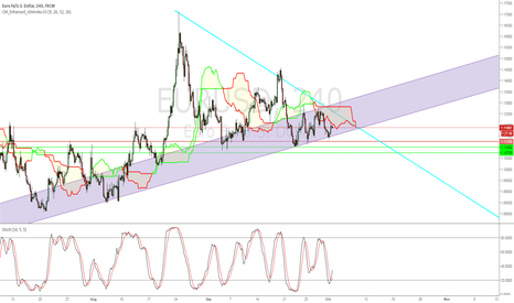 EURUSD: Current up channel formation on EURUSD