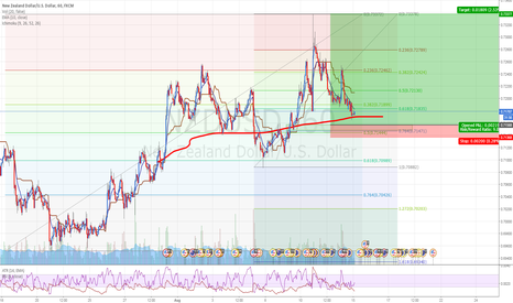 NZDUSD: NZDUSD: Buying at demand level (Also a support on Daily TF)