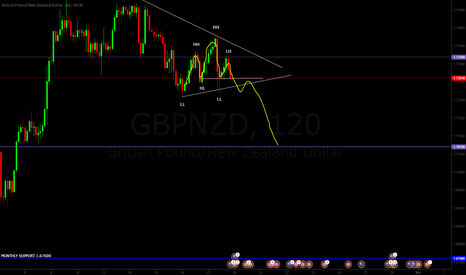 GBPNZD: GBPNZD H&S SHORT IDEA