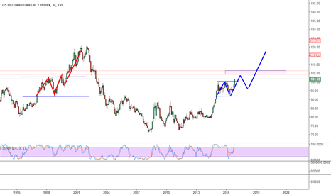 DXY: Will history repeat itself