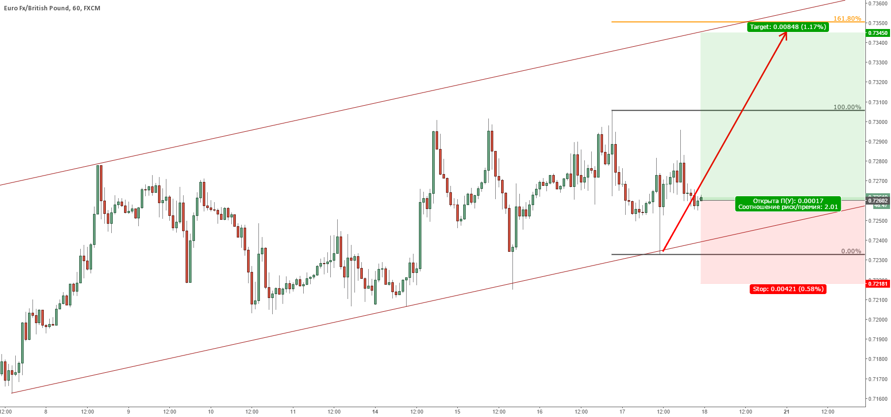 EURGBP возможно последняя волна перед сильным падением