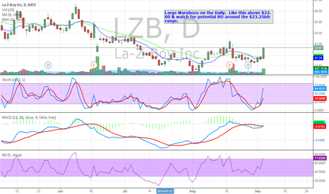 LZB: LZB Continuation off great volume & potential BO around $23.25.