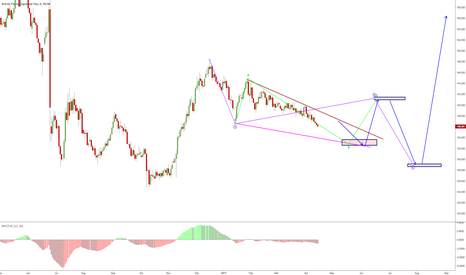 GBPJPY: it is a new structure