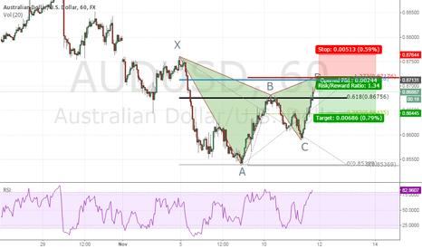 AUDUSD: Cypher Pattern Formation on AUD/USD
