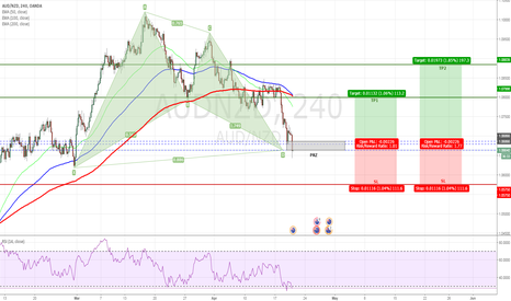 AUDNZD: AUDNZD - Bullish Bat Pattern Completed on H4 Chart