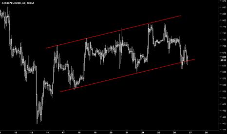 GER30*EURUSD: DAX in USD looks like it will break down