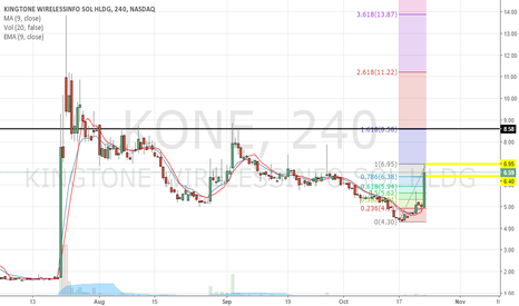 KONE: Pump alert. Gains are below $2 a share, price will fall.