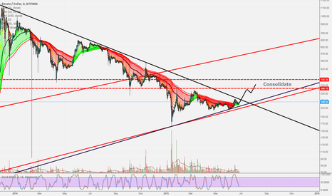 BTCUSD: Launch pad confirmed, prepare for take off?