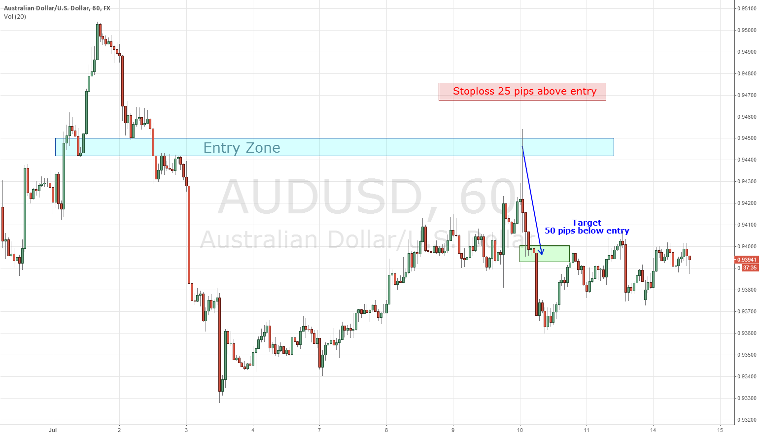 How I would have traded the recent AU daily H&S formation
