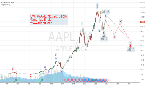 AAPL: Elliott Wave Analysis & Forecast, #AAPL, M1, 20161207