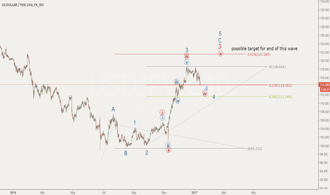 USDJPY: USD to strengthen more after correction?