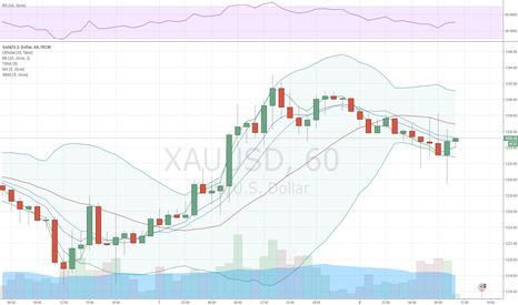 XAUUSD: Золото дорожает на фоне смягчения доллара и осторожности ФРС