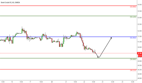 BCOUSD: Brent Crude Oil