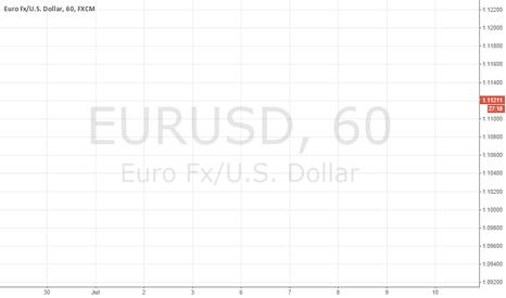 EURUSD: BTC/USD SHORT