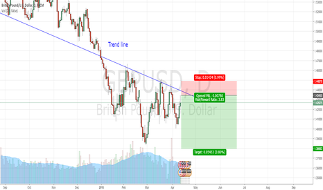 GBPUSD: GBPUSD down trend!