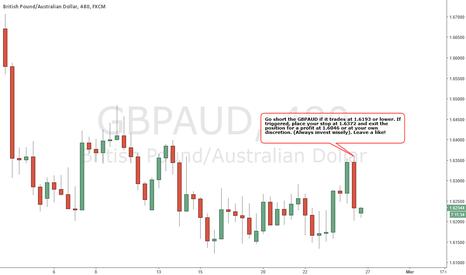 GBPAUD: GBPAUD - BEARISH Strategy