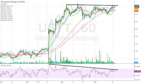 UCTT: Ascending triangle solar
