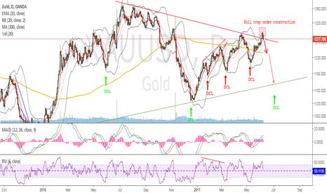XAUUSD: GOLD - Bull_ish or Bull_shi
