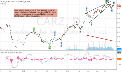 CARZ: Global AutoIndex, $CARZ