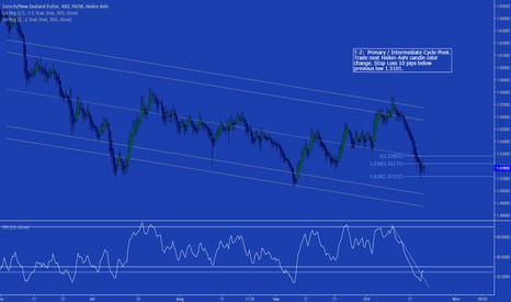 EURNZD: EUR/NZD Long Heiken-Ashi Pivot Target= 1.590