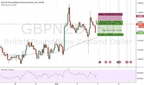 GBPNZD: Gap closing trade