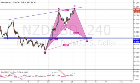 NZDUSD: NZD USD SELL