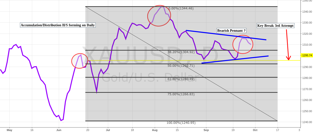 Bearish Pennant showing by the A/D $jnug $jdst