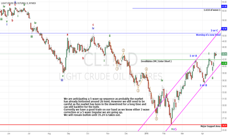 CL1!: CRUDE OIL Probably In Wave 3 or C (Long)
