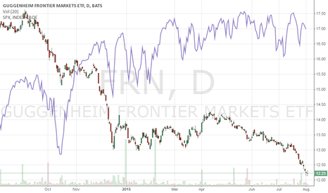FRN: While the S&P 500 Keeps Its Head Above Water...