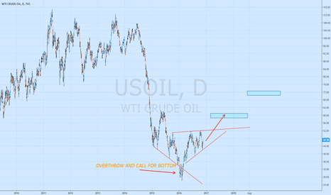 USOIL: Adding into our OIL longs