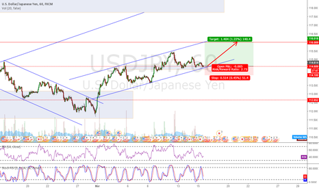 USDJPY: USDJPY Going long before rate decission