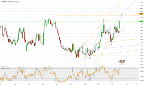 XAGUSD: Silver finishes 5 up