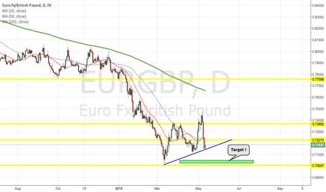 EURGBP: EUR/GBP POTENTIAL SHORT !!!