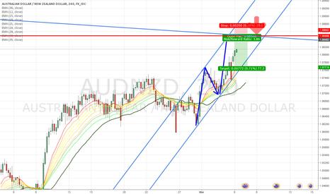 AUDNZD: Next short opportunity