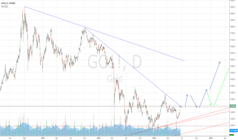 GC1!: Posible movement in gold