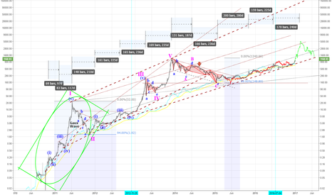 XAUUSD: BTCUSD - Time to take flight