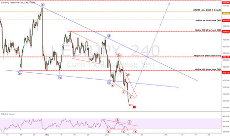 EURJPY: 6TH - 10TH JUNE WEEKLY WRAPUP & UPDATES (PART III)
