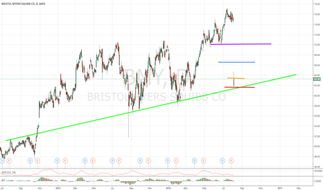 BMY: Bristol Myers!!!  Potential Bounce