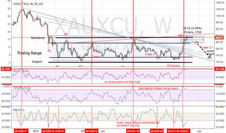 XAUXCU: Dangerzone ahead: Short Gold