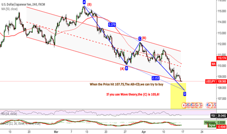 USDJPY: USDJPY If you use Wave theory,the (C) is 105,6!